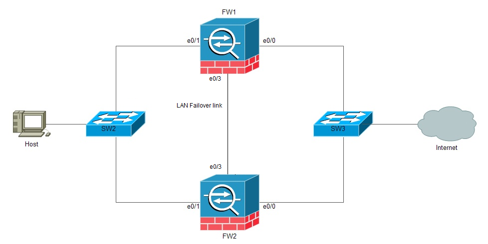 Configuring 'Stateless' Active/Standby failover on an ASA 5505