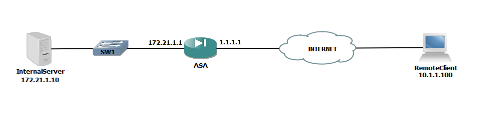 IPsec Remote Access VPN (ASA 8 4) – Part 1 (Basic