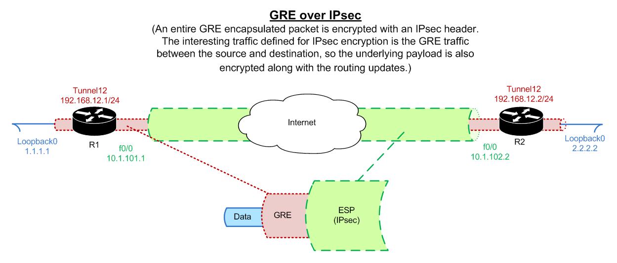 GRE over IPsec – Configuration and Explanation (CCIE Notes