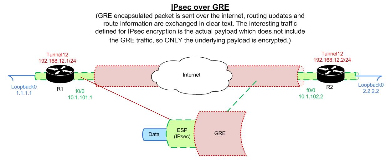 ipsec over gre configuration and explanation  ccie notes Network API Diagram VLAN Network Diagram